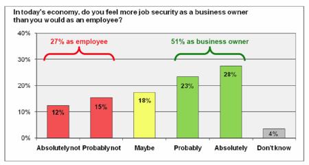 Small biz job security