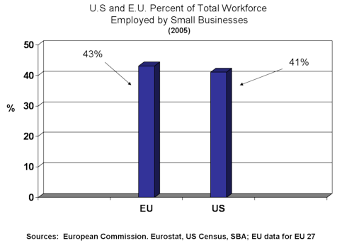 Us ue employment
