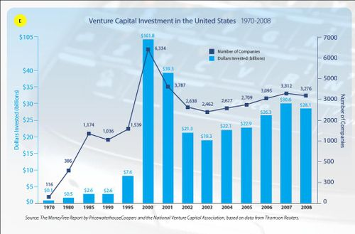 VC investment 1970 to 2008