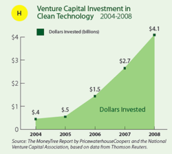 VC cleantech investments