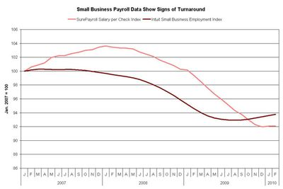 Small biz payroll data
