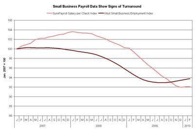 Small biz payroll data