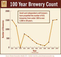 Beer industry