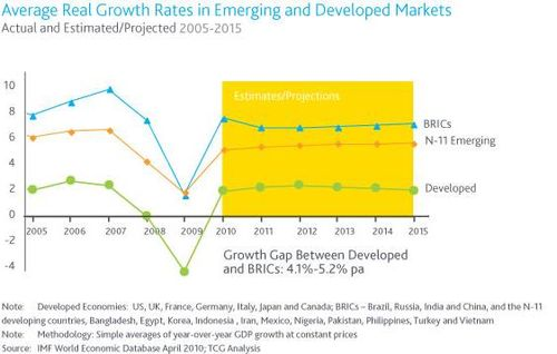 Developing country economic growth rate