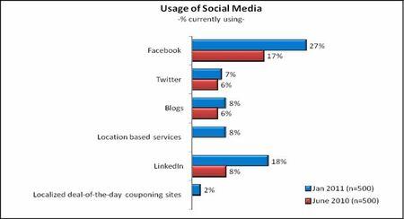 SMB social media use 2011