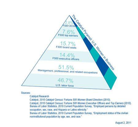 Catalyst pyramid