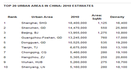 China cities 2