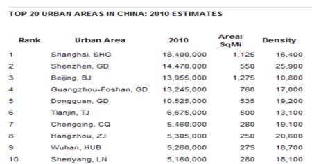 China cities 2