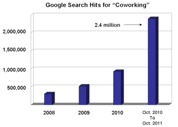 Coworking search term growth