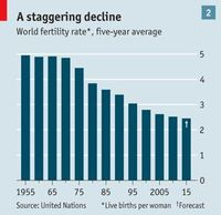 World fertility