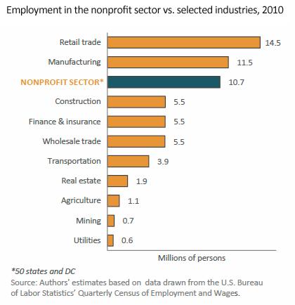 Non-profit employment