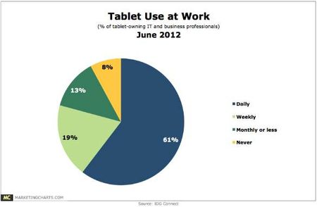 Tablets at work