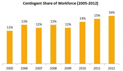 Contingent-Share-of-Workforce_overlay_large