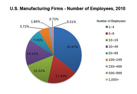 Manufacturing-firms-number-of-employees-2010