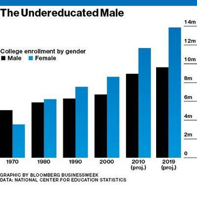 College men