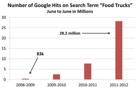 Food truck search data