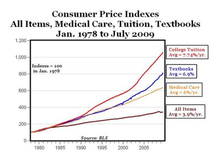 Eds and meds inflation