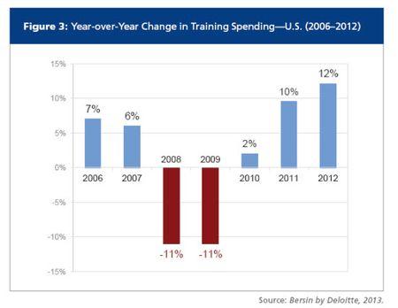 Training spend