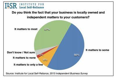 Buy local customer view