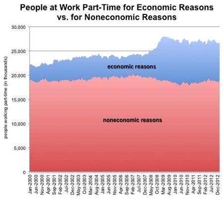 Economix-08parttimeeconomicnoneconomic-blog480