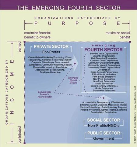 Fourth sector