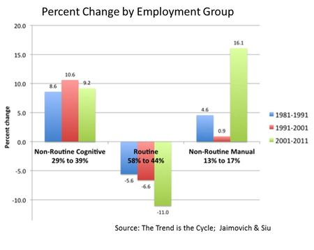 Polarization of jobs