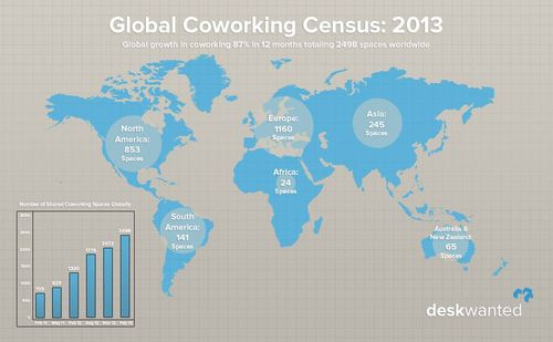 Coworking survey 2013