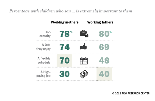 Small Business Labs: What Working Parents Want in a Job