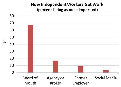 How independents get work