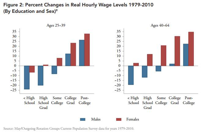 Women vs Men Wage Growth