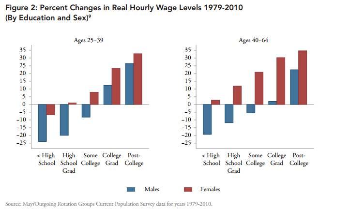 Women vs Men Wage Growth