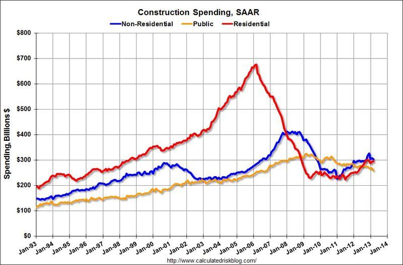 ConstructionSpendingMar2013