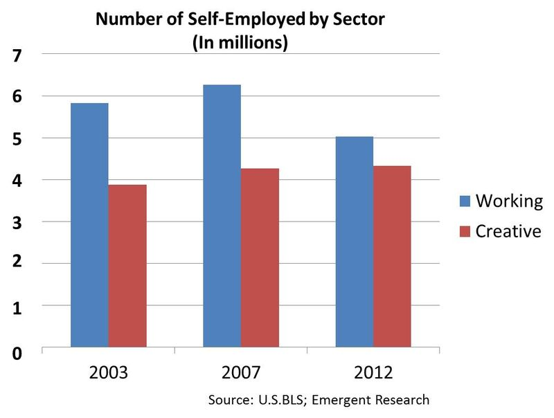 Self-employment by sector