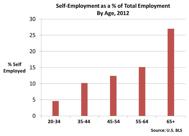Self employment versus total employment