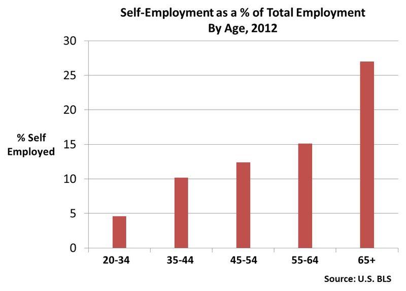 Self employment versus total employment