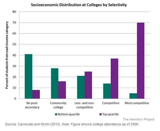 College by income
