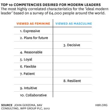Feminine leadership traits