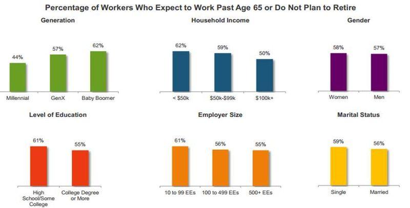 Work in retirement