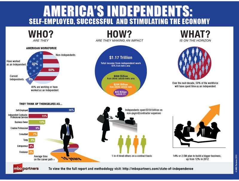 2013 independent workforce