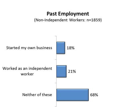 Indepenent workers