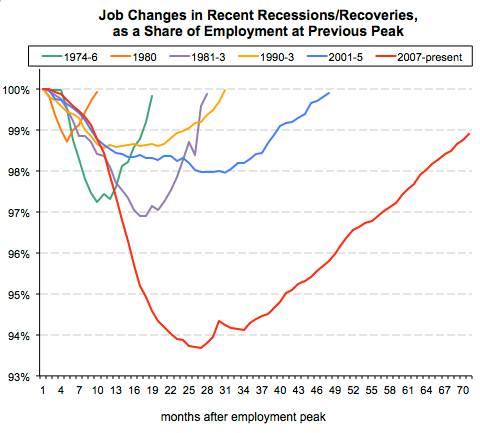 Recession jobs
