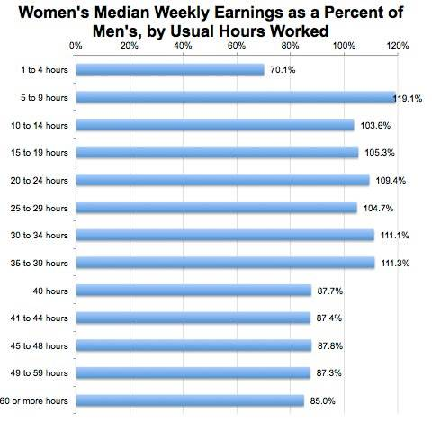 Part time earnings
