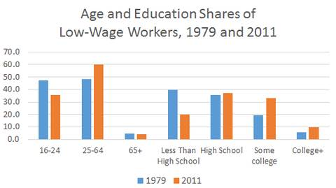 Age and wage