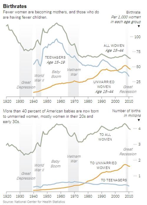 family statistics 2018
