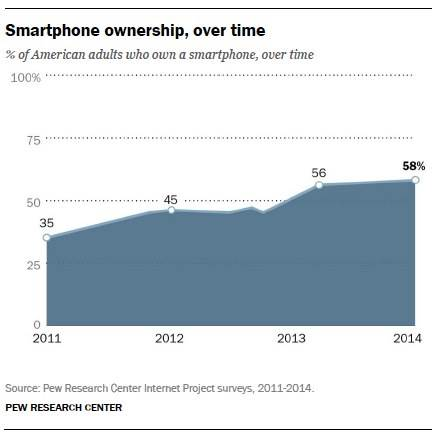 Cellphone usage