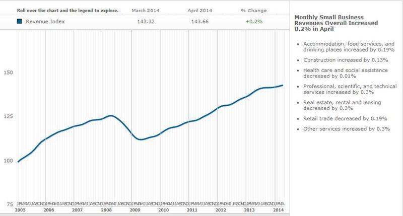 Revenue Index