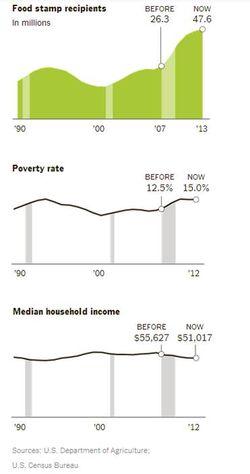 Recession impacts
