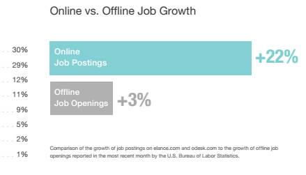 Online job postings