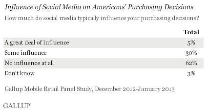 Gallup social media