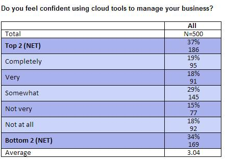 Cloud survey